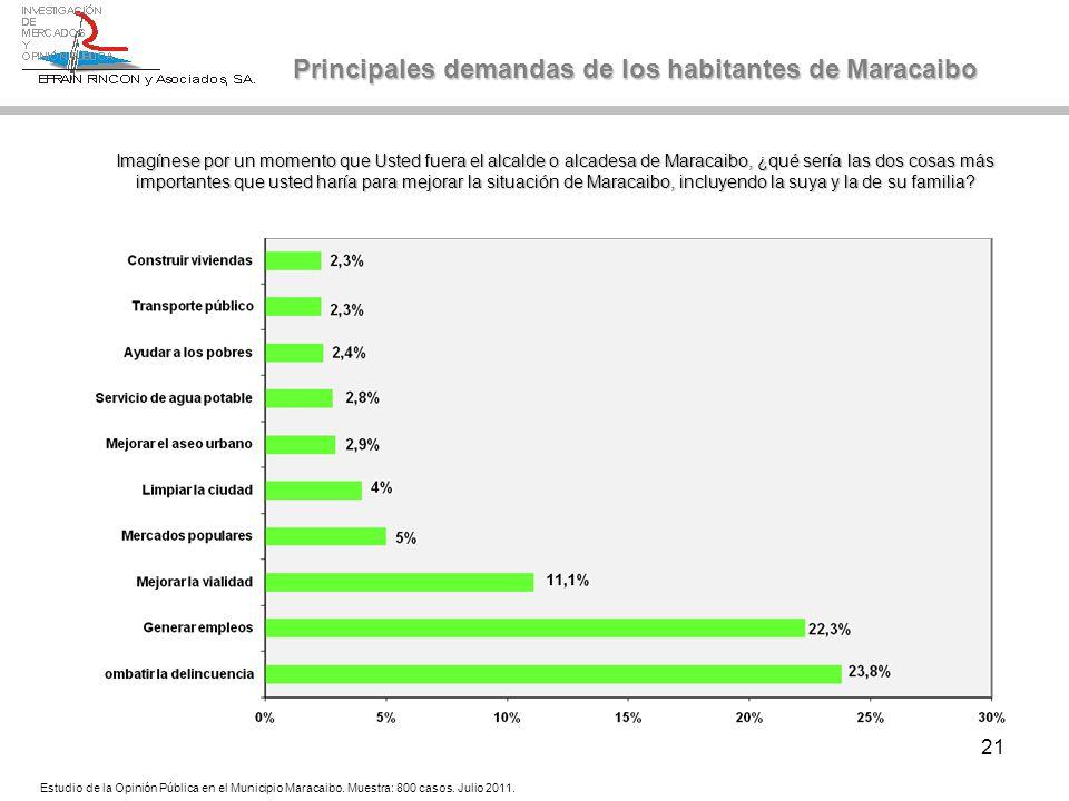 21 Principales demandas de los habitantes de Maracaibo Imagínese por un momento que Usted fuera el alcalde o alcadesa de Maracaibo, ¿qué sería las dos