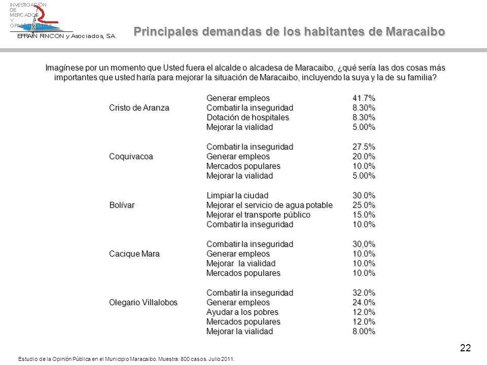 22 Generar empleos41.7% Cristo de AranzaCombatir la inseguridad8.30% Dotación de hospitales8.30% Mejorar la vialidad5.00% Combatir la inseguridad27.5%