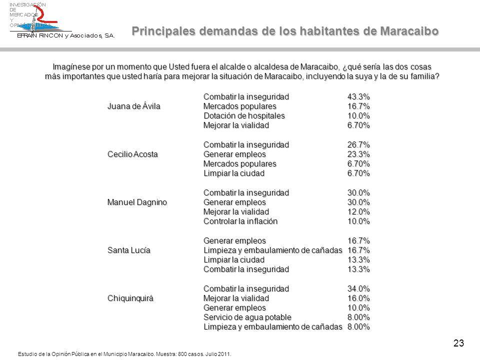 23 Combatir la inseguridad43.3% Juana de ÁvilaMercados populares16.7% Dotación de hospitales10.0% Mejorar la vialidad6.70% Combatir la inseguridad26.7