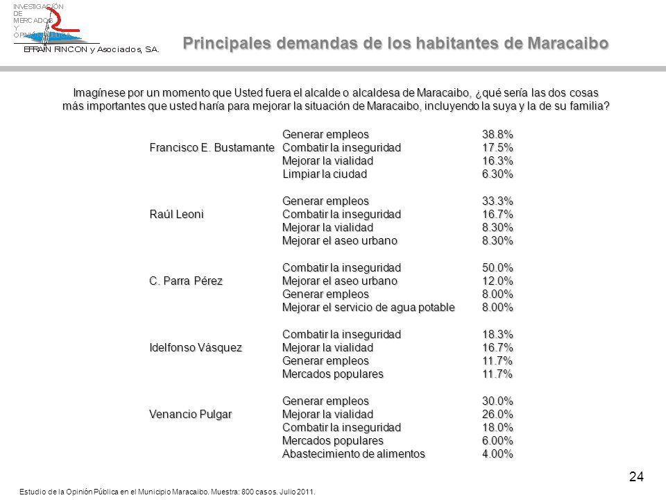 24 Generar empleos38.8% Francisco E. BustamanteCombatir la inseguridad17.5% Mejorar la vialidad16.3% Limpiar la ciudad6.30% Generar empleos33.3% Raúl