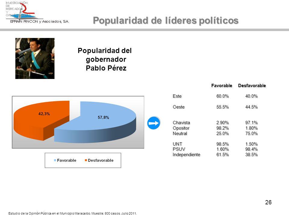 26 Popularidad del gobernador Pablo Pérez Popularidad de líderes políticos Favorable Desfavorable Favorable Desfavorable Este60.0%40.0% Oeste55.5%44.5