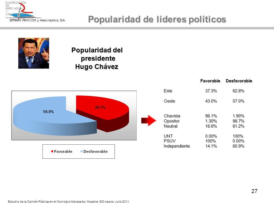 27 Popularidad del presidente presidente Hugo Chávez Hugo Chávez Popularidad de líderes políticos Estudio de la Opinión Pública en el Municipio Maraca