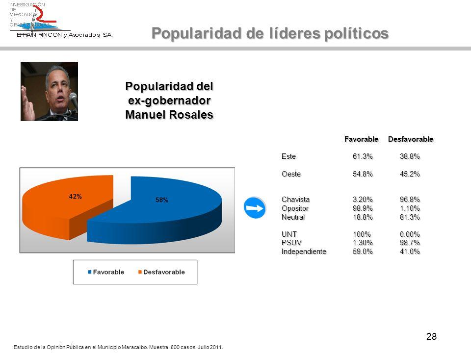 28 Popularidad del ex-gobernador Manuel Rosales Popularidad de líderes políticos Estudio de la Opinión Pública en el Municipio Maracaibo. Muestra: 800