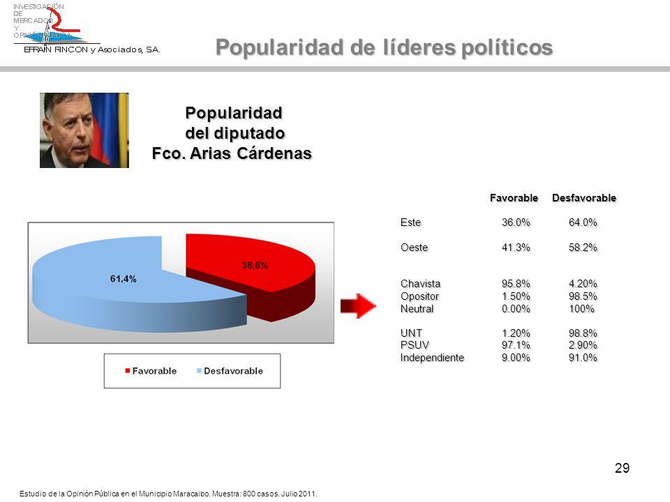 29 Popularidad del diputado Fco. Arias Cárdenas Popularidad de líderes políticos Estudio de la Opinión Pública en el Municipio Maracaibo. Muestra: 800