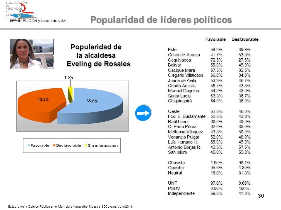 30 Popularidad de Popularidad de la alcaldesa la alcaldesa Eveling de Rosales Popularidad de líderes políticos Favorable Desfavorable Favorable Desfav