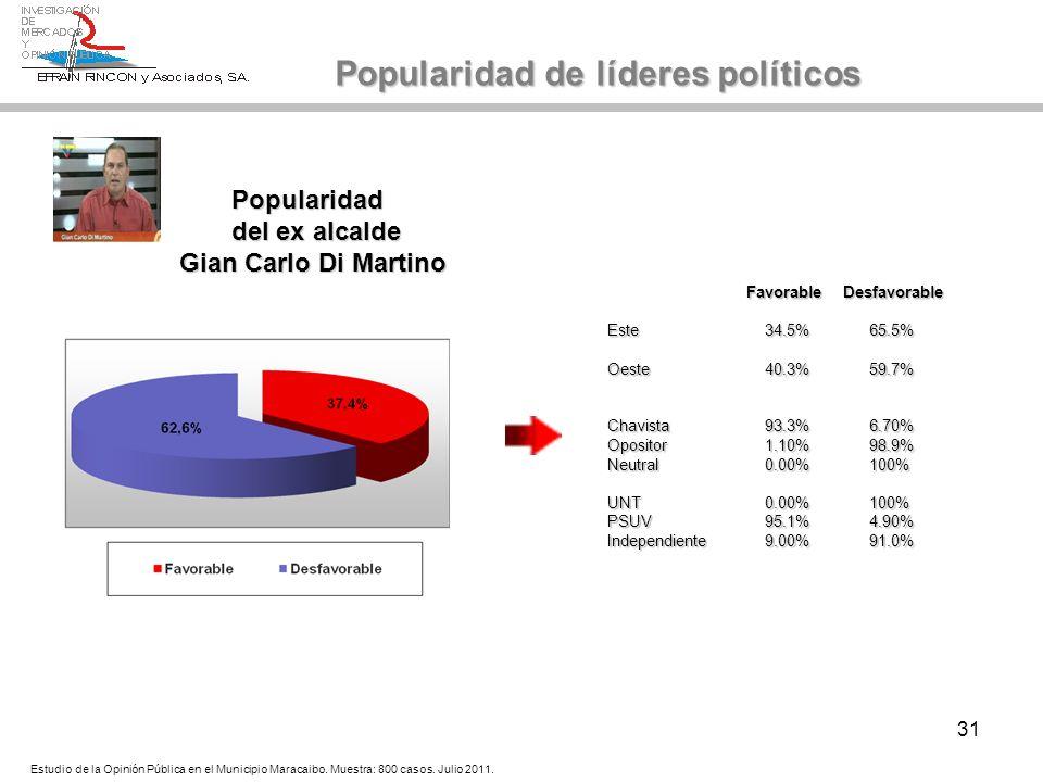 31 Popularidad del ex alcalde Gian Carlo Di Martino Popularidad de líderes políticos Estudio de la Opinión Pública en el Municipio Maracaibo. Muestra: