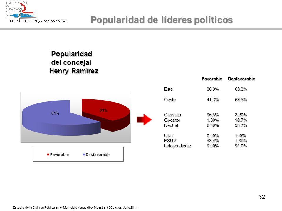 32 Popularidad Popularidad del concejal del concejal Henry Ramírez Popularidad de líderes políticos Estudio de la Opinión Pública en el Municipio Mara