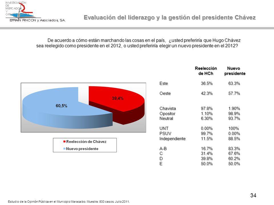 34 Evaluación del liderazgo y la gestión del presidente Chávez De acuerdo a cómo están marchando las cosas en el país, ¿usted preferiría que Hugo Cháv