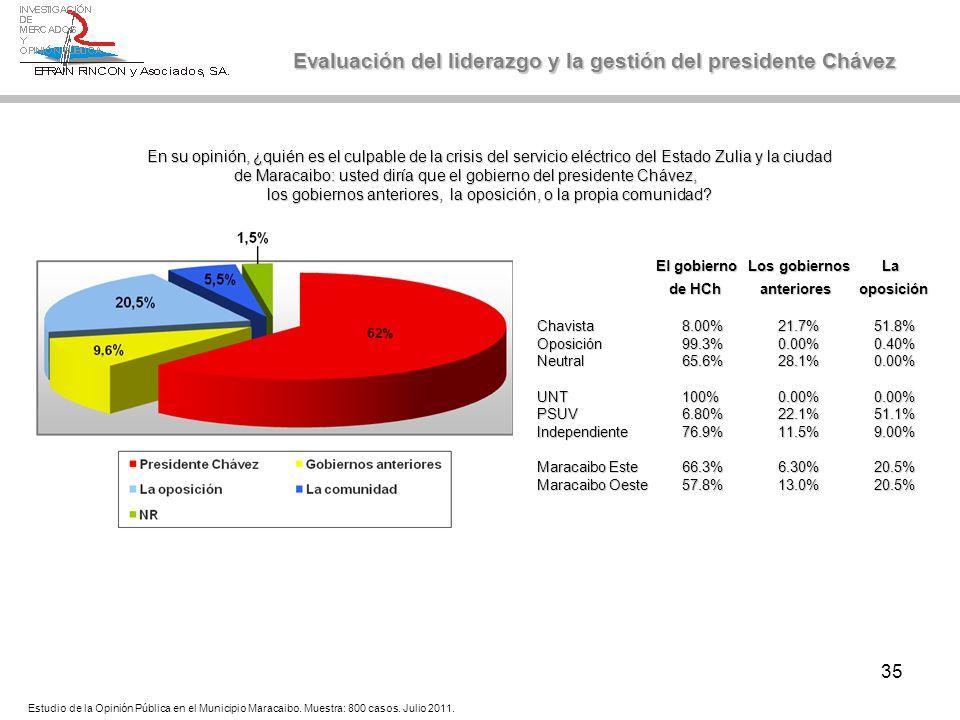 35 Evaluación del liderazgo y la gestión del presidente Chávez En su opinión, ¿quién es el culpable de la crisis del servicio eléctrico del Estado Zul