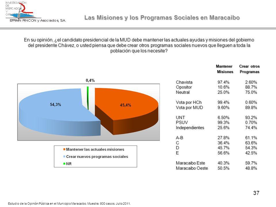 37 En su opinión, ¿el candidato presidencial de la MUD debe mantener las actuales ayudas y misiones del gobierno del presidente Chávez, o usted piensa