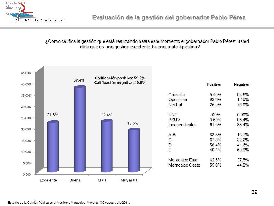 39 Evaluación de la gestión del gobernador Pablo Pérez ¿Cómo califica la gestión que está realizando hasta este momento el gobernador Pablo Pérez: ust