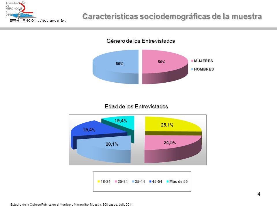 4 Características sociodemográficas de la muestra Estudio de la Opinión Pública en el Municipio Maracaibo. Muestra: 800 casos. Julio 2011. Edad de los