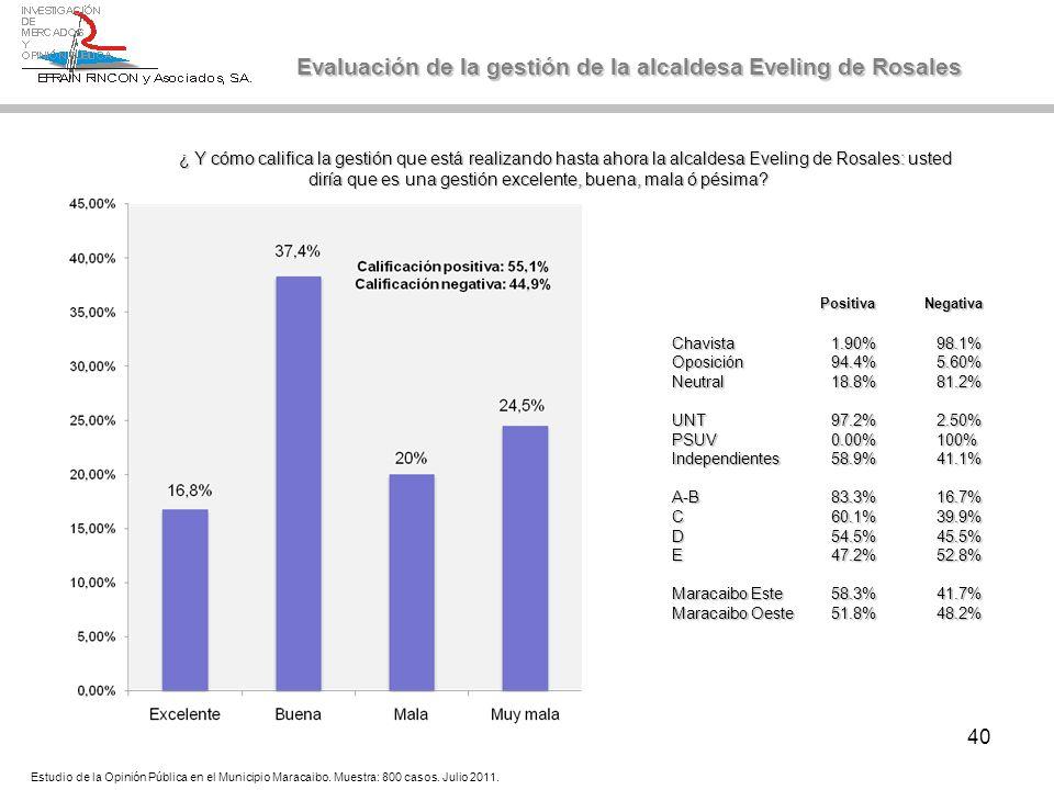 40 Evaluación de la gestión de la alcaldesa Eveling de Rosales ¿ Y cómo califica la gestión que está realizando hasta ahora la alcaldesa Eveling de Ro