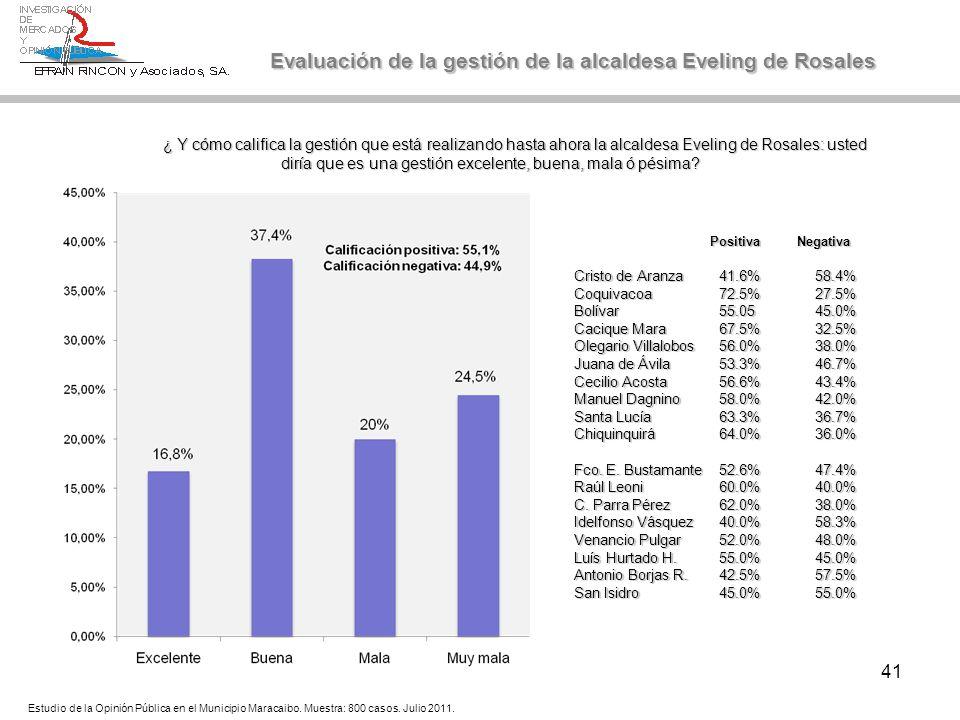 41 Evaluación de la gestión de la alcaldesa Eveling de Rosales ¿ Y cómo califica la gestión que está realizando hasta ahora la alcaldesa Eveling de Ro