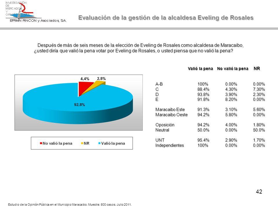 42 Evaluación de la gestión de la alcaldesa Eveling de Rosales Estudio de la Opinión Pública en el Municipio Maracaibo. Muestra: 800 casos. Julio 2011