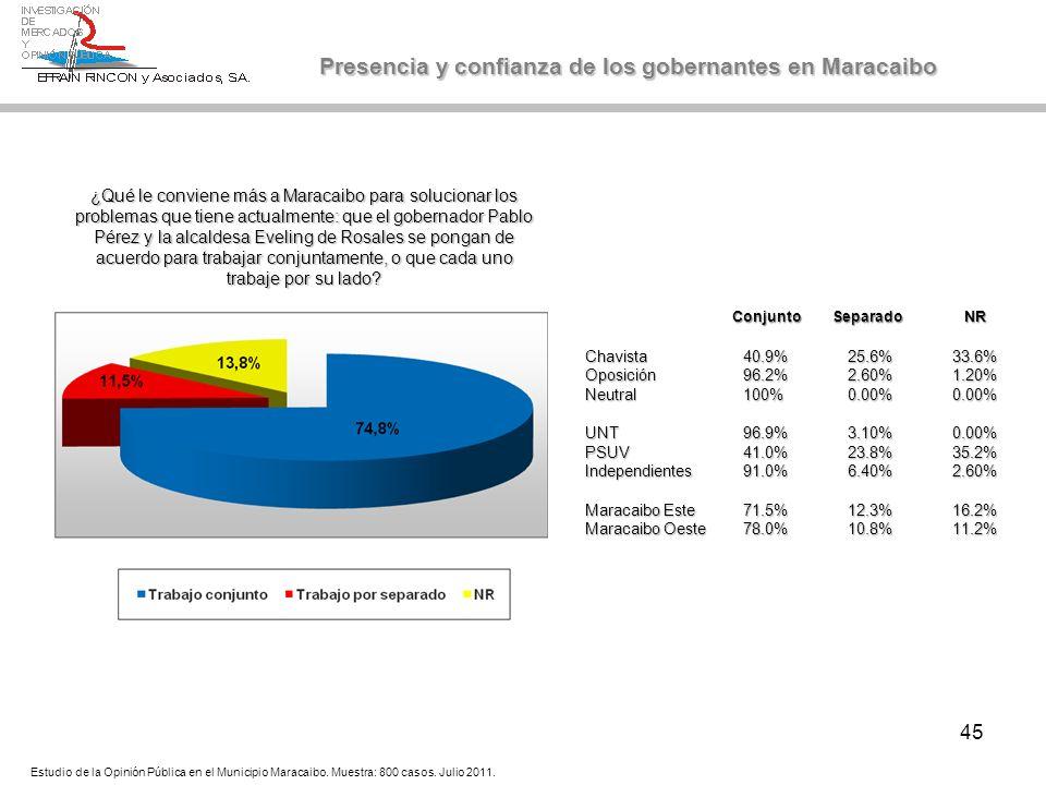 45 Presencia y confianza de los gobernantes en Maracaibo Estudio de la Opinión Pública en el Municipio Maracaibo. Muestra: 800 casos. Julio 2011. Conj