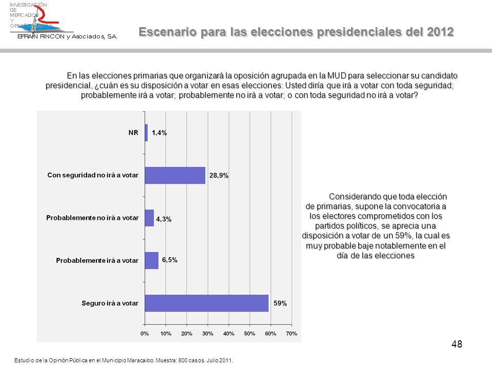 48 En las elecciones primarias que organizará la oposición agrupada en la MUD para seleccionar su candidato presidencial, ¿cuán es su disposición a vo
