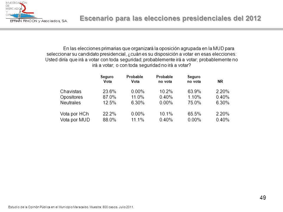 49 Escenario para las elecciones presidenciales del 2012 Seguro Probable Probable Seguro Seguro Probable Probable Seguro Vota Vota no vota no vota NR
