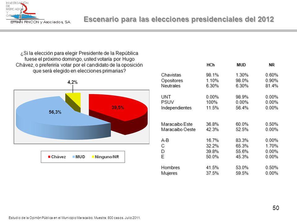 50 ¿Si la elección para elegir Presidente de la República fuese el próximo domingo, usted votaría por Hugo Chávez, o preferiría votar por el candidato