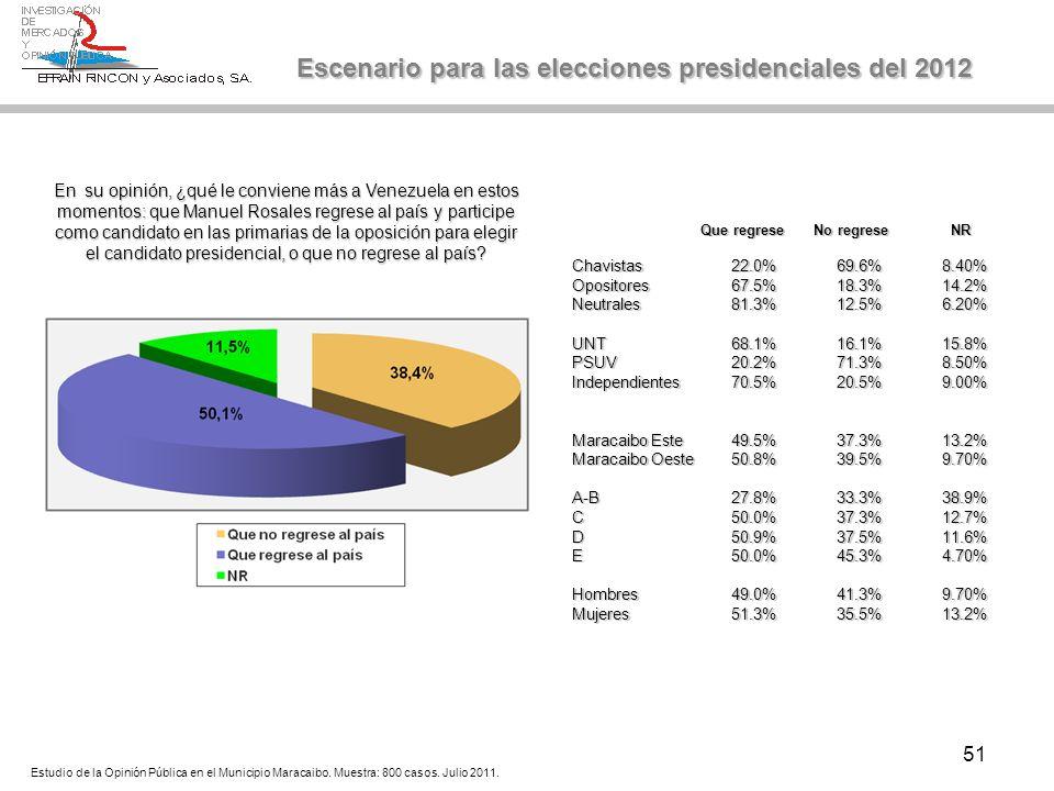 51 Que regrese No regrese NR Que regrese No regrese NR Chavistas22.0%69.6%8.40% Opositores67.5%18.3%14.2% Neutrales81.3%12.5%6.20% UNT68.1%16.1%15.8% PSUV20.2%71.3%8.50% Independientes70.5%20.5%9.00% Maracaibo Este49.5%37.3%13.2% Maracaibo Oeste50.8%39.5%9.70% A-B27.8%33.3%38.9% C50.0%37.3%12.7% D50.9%37.5%11.6% E50.0%45.3%4.70% Hombres49.0%41.3%9.70% Mujeres51.3%35.5%13.2% Escenario para las elecciones presidenciales del 2012 Estudio de la Opinión Pública en el Municipio Maracaibo.