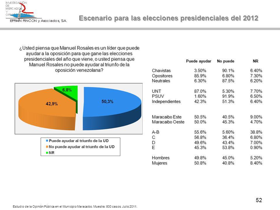 52 Escenario para las elecciones presidenciales del 2012 Estudio de la Opinión Pública en el Municipio Maracaibo. Muestra: 800 casos. Julio 2011. ¿Ust