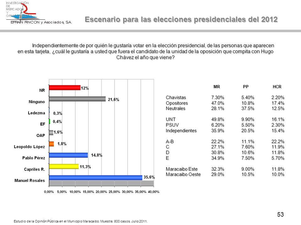 53 Escenario para las elecciones presidenciales del 2012 Independientemente de por quién le gustaría votar en la elección presidencial, de las persona