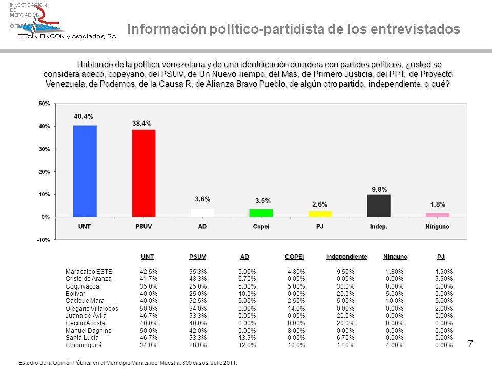 38 La Misión Vivienda en Maracaibo Mucha Algo/Poca Ninguna Mucha Algo/Poca Ninguna esperanza esperanza esperanza esperanza esperanza esperanza Chavistas78.2%21.0%0.80% Opositores5.80%48.8%45.2% Neutrales0.00%50.0%50.0% Vota por HCh78.8%21.2%0.00% Vota por MUD0.00%49.4%50.6% UNT0.00%37.0%63.0% PSUV79.0521.0%0.00% Independientes23.8%38.0%38.2% C61.1%16.7%22.2% D57.7%31.0%11.3% E60.0%25.0%15.0% Maracaibo Este60.6%25.2%14.2% Maracaibo Oeste56.6%31.2%12.2% Estudio de la Opinión Pública en el Municipio Maracaibo.