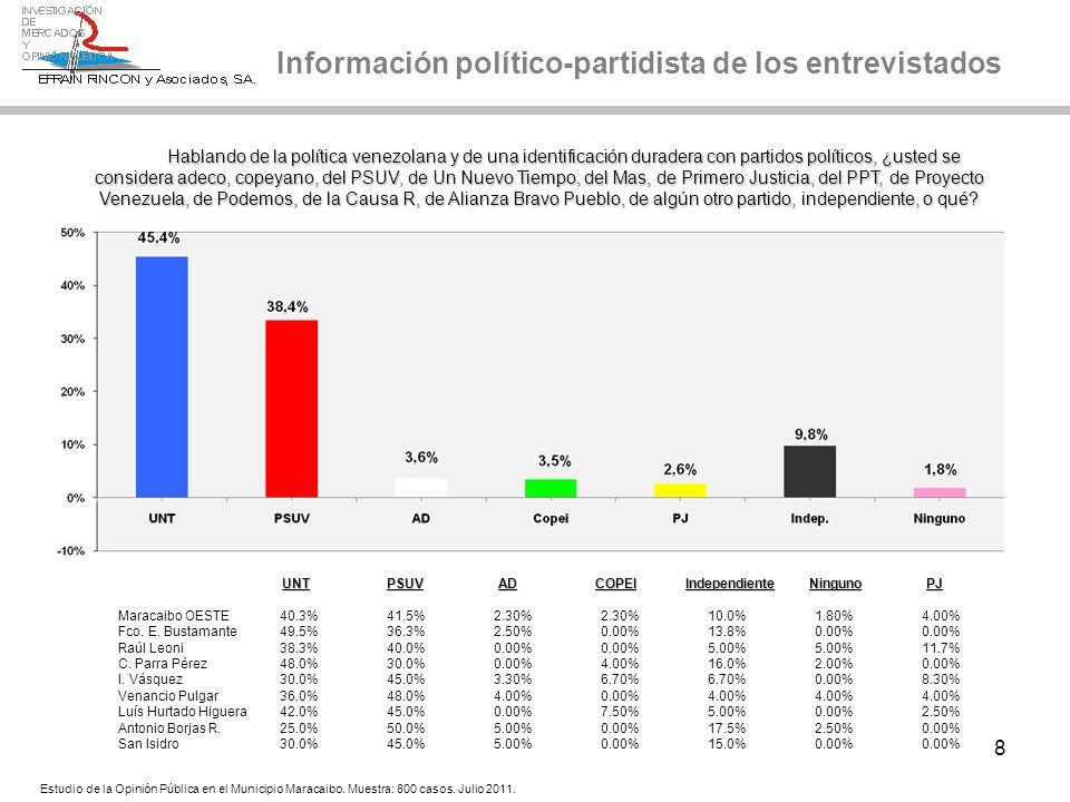 8 Información político-partidista de los entrevistados Hablando de la política venezolana y de una identificación duradera con partidos políticos, ¿us