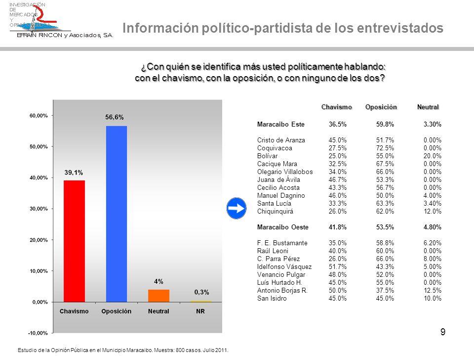 30 Popularidad de Popularidad de la alcaldesa la alcaldesa Eveling de Rosales Popularidad de líderes políticos Favorable Desfavorable Favorable Desfavorable Este59.0%39.8% Cristo de Aranza41.7%53.3% Coquivacoa72.5%27.5% Bolívar55.0%45.0% Cacique Mara67.5%32.5% Olegario Villalobos66.0%34.0% Juana de Ávila53.3%46.7% Cecilio Acosta56.7%43.3% Manuel Dagnino54.0%42.0% Santa Lucía63.3%36.7% Chiquinquirá64.0%36.0% Oeste52.3%46.0% Fco.