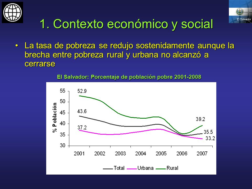 1. Contexto económico y social La tasa de pobreza se redujo sostenidamente aunque la brecha entre pobreza rural y urbana no alcanzó a cerrarseLa tasa