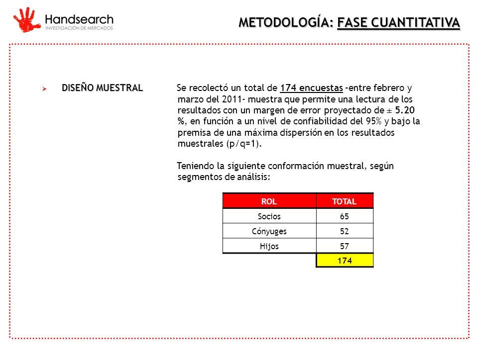 DISEÑO MUESTRAL DISEÑO MUESTRALSe recolectó un total de 174 encuestas –entre febrero y marzo del 2011- muestra que permite una lectura de los resultad