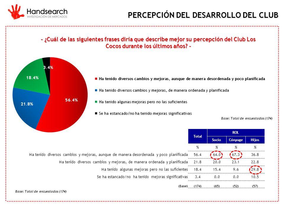 - ¿Cuál de las siguientes frases diría que describe mejor su percepción del Club Los Cocos durante los últimos años? - PERCEPCIÓN DEL DESARROLLO DEL C