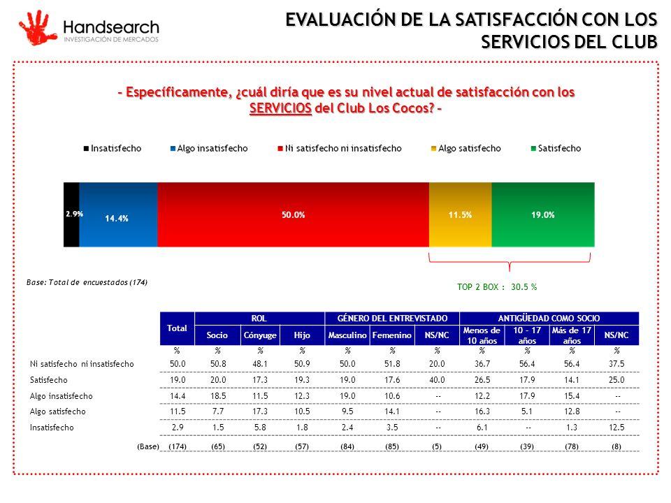 - Específicamente, ¿cuál diría que es su nivel actual de satisfacción con los SERVICIOS del Club Los Cocos? - TOP 2 BOX : 30.5 % Base: Total de encues