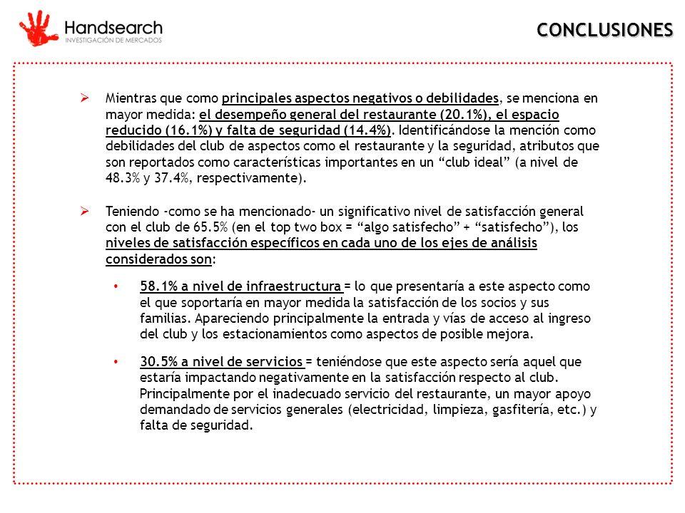 CONCLUSIONES Mientras que como principales aspectos negativos o debilidades, se menciona en mayor medida: el desempeño general del restaurante (20.1%)