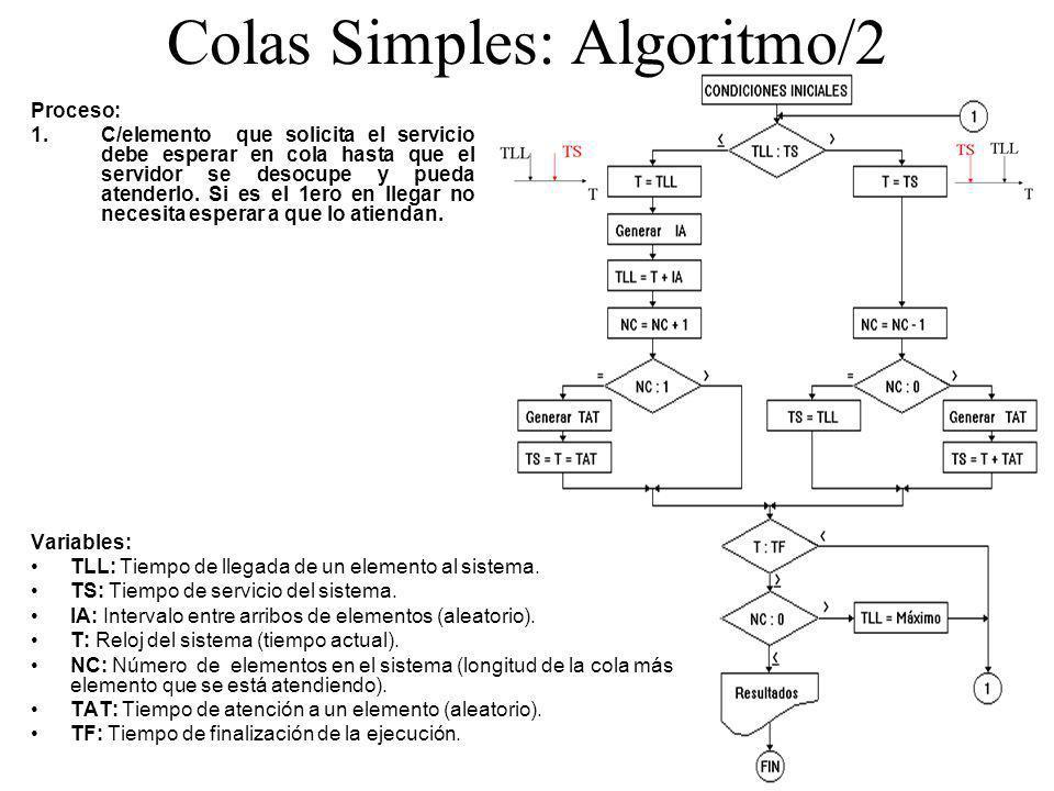 Colas Simples: Algoritmo/2 Variables: TLL: Tiempo de llegada de un elemento al sistema. TS: Tiempo de servicio del sistema. IA: Intervalo entre arribo