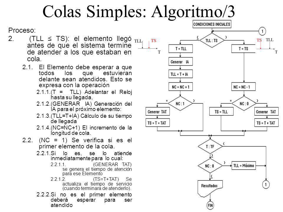 Colas Simples: Algoritmo/3 Proceso: 2. (TLL TS): el elemento llegó antes de que el sistema termine de atender a los que estaban en cola. 2.1.El Elemen