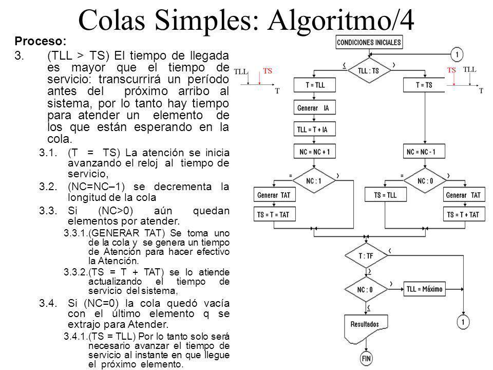 Colas Simples: Algoritmo/4 Proceso: 3.(TLL > TS) El tiempo de llegada es mayor que el tiempo de servicio: transcurrirá un período antes del próximo ar