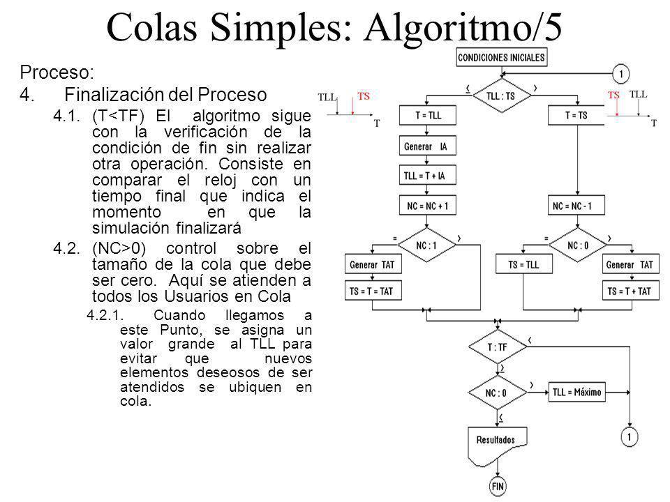 Colas Simples: Algoritmo/5 Proceso: 4.Finalización del Proceso 4.1.(T<TF) El algoritmo sigue con la verificación de la condición de fin sin realizar o