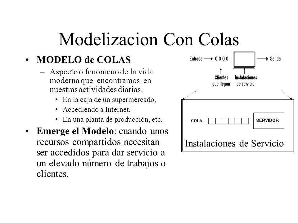Modelizacion Con Colas MODELO de COLAS –Aspecto o fenómeno de la vida moderna que encontramos en nuestras actividades diarias. En la caja de un superm