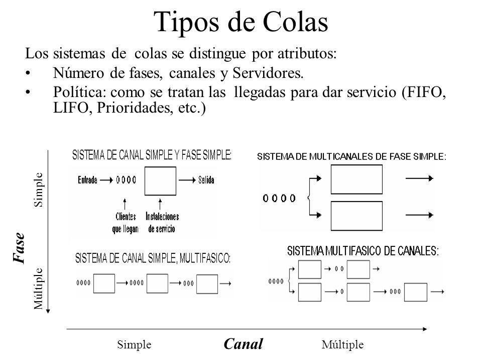 Tipos de Colas Los sistemas de colas se distingue por atributos: Número de fases, canales y Servidores. Política: como se tratan las llegadas para dar