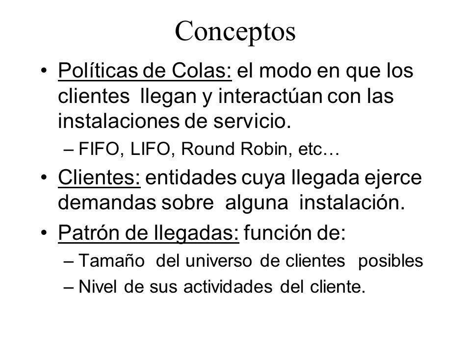 Conceptos Políticas de Colas: el modo en que los clientes llegan y interactúan con las instalaciones de servicio. – FIFO, LIFO, Round Robin, etc… Clie