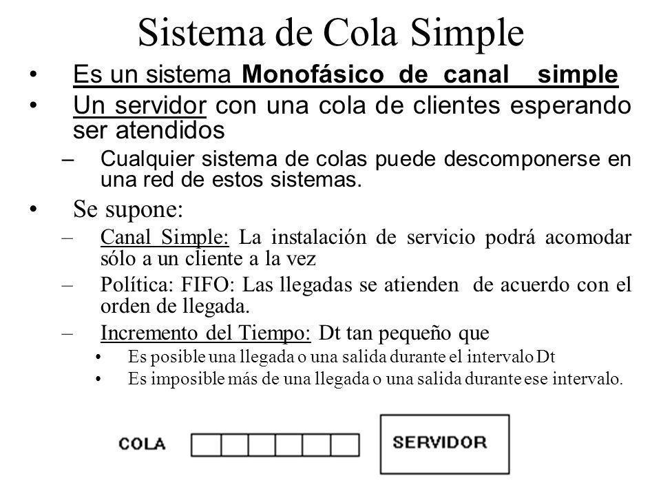 Sistema de Cola Simple Es un sistema Monofásico de canal simple Un servidor con una cola de clientes esperando ser atendidos – Cualquier sistema de co