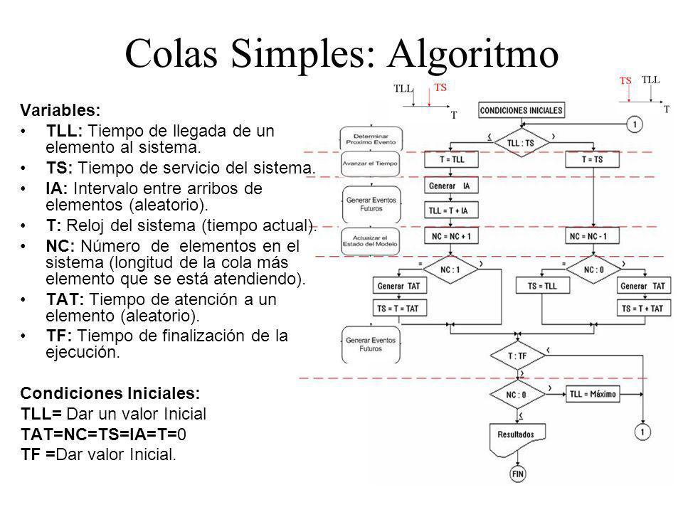 Colas Simples: Algoritmo Variables: TLL: Tiempo de llegada de un elemento al sistema. TS: Tiempo de servicio del sistema. IA: Intervalo entre arribos