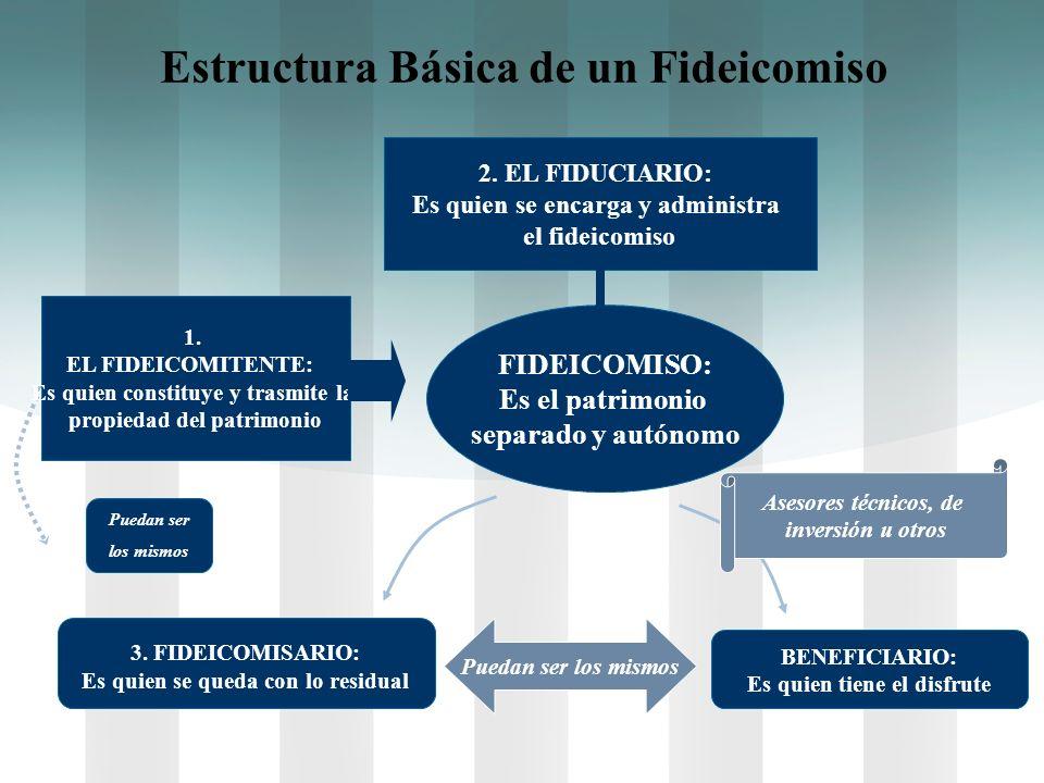 FIDEICOMISO: Es el patrimonio separado y autónomo 3. FIDEICOMISARIO: Es quien se queda con lo residual Puedan ser los mismos Estructura Básica de un F