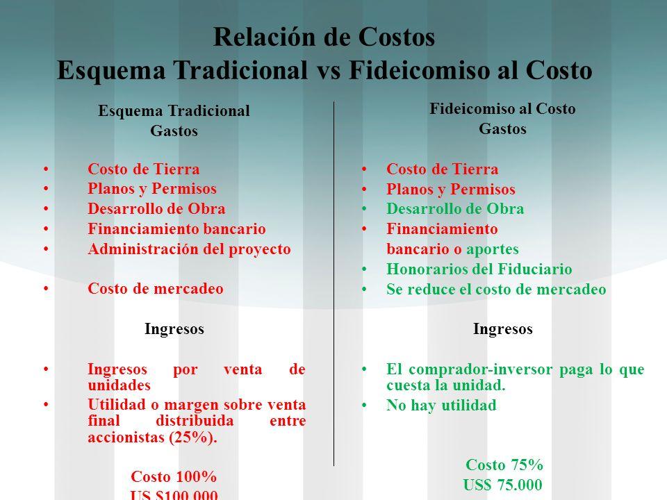 Relación de Costos Esquema Tradicional vs Fideicomiso al Costo Esquema Tradicional Gastos Costo de Tierra Planos y Permisos Desarrollo de Obra Financi