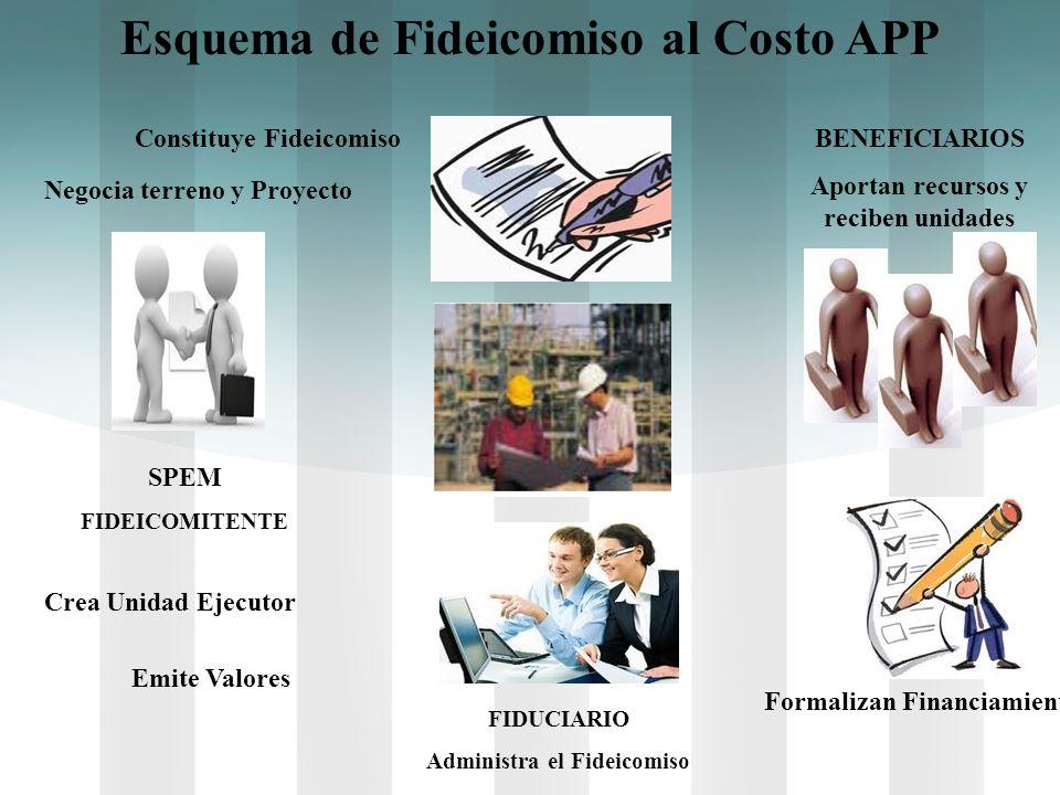 Esquema de Fideicomiso al Costo APP SPEM FIDEICOMITENTE Negocia terreno y Proyecto FIDUCIARIO Administra el Fideicomiso BENEFICIARIOS Aportan recursos