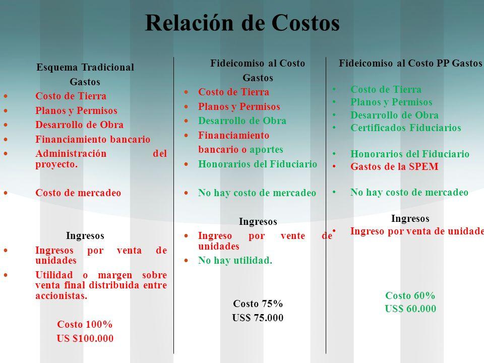 Relación de Costos Esquema Tradicional Gastos Costo de Tierra Planos y Permisos Desarrollo de Obra Financiamiento bancario Administración del proyecto