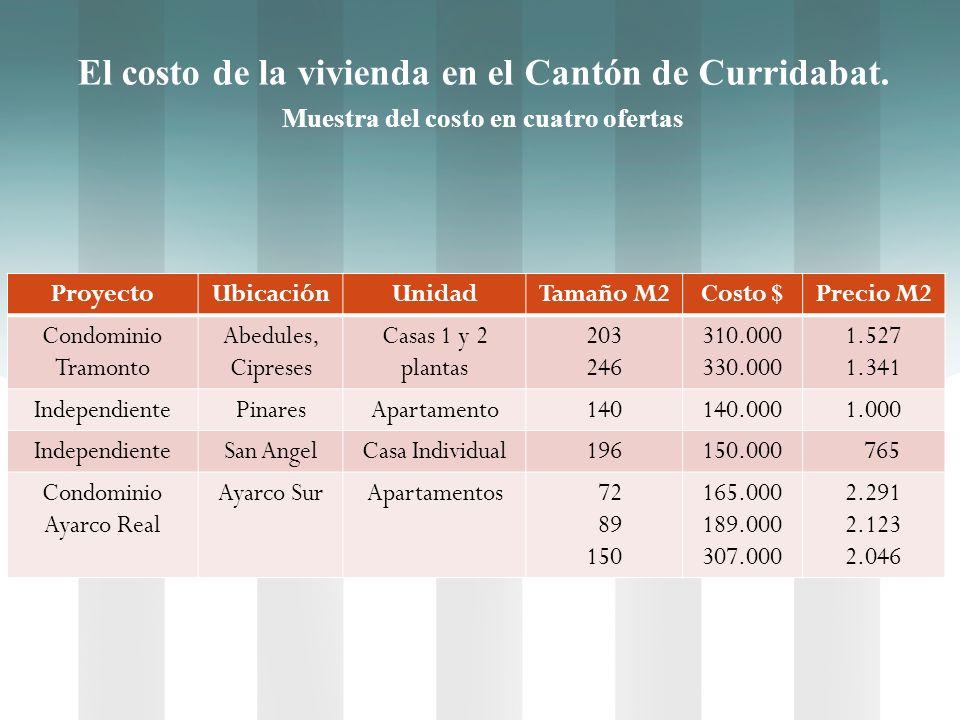 El costo de la vivienda en el Cantón de Curridabat. Muestra del costo en cuatro ofertas ProyectoUbicaciónUnidadTamaño M2Costo $Precio M2 Condominio Tr
