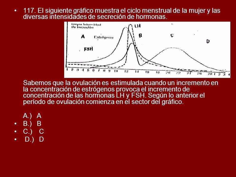 117. El siguiente gráfico muestra el ciclo menstrual de la mujer y las diversas intensidades de secreción de hormonas. Sabemos que la ovulación es est