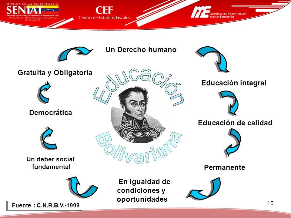 10 Un Derecho humano Educación integral Educación de calidad Permanente En igualdad de condiciones y oportunidades Un deber social fundamental Democrá